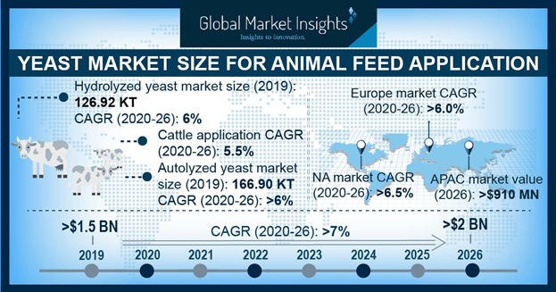 Yeast Market for Animal Feed Application