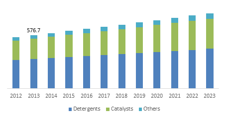 Europe Zeolite Molecular Sieve Market size, by application, 2013-2023 (USD Million)