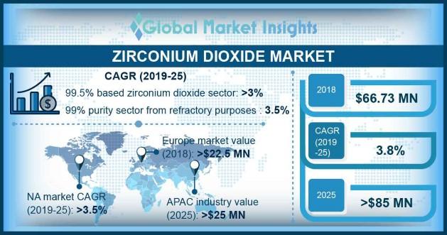 U.S. Zirconium Dioxide 99% Market Size, By Application, 2018 & 2025, (Tons)