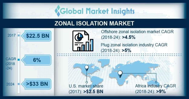 Russia Zonal Isolation Market Size, By Method, 2017 & 2024 (USD Million)
