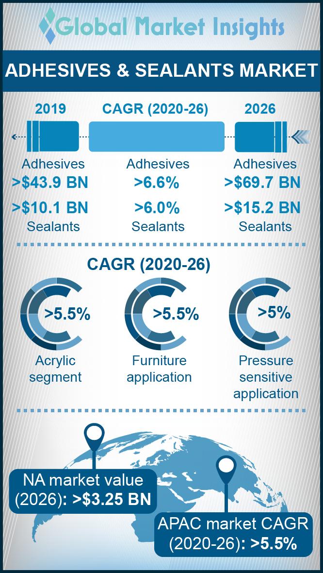 adhesives and sealants market report