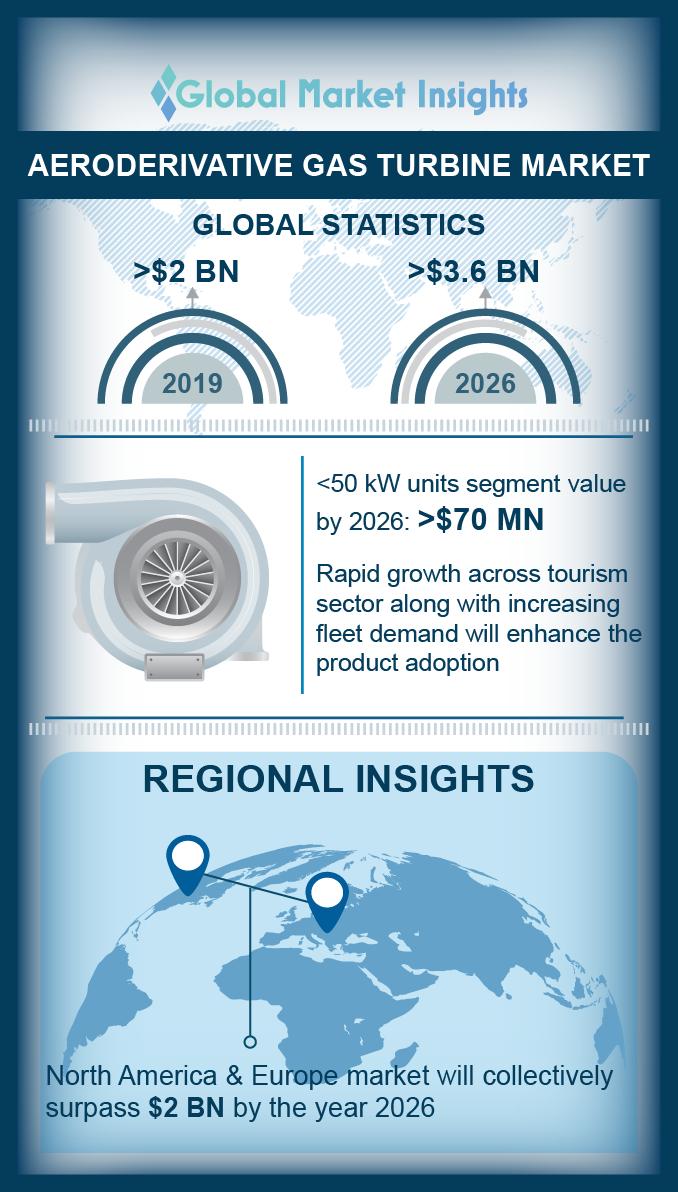 aeroderivative gas turbine market