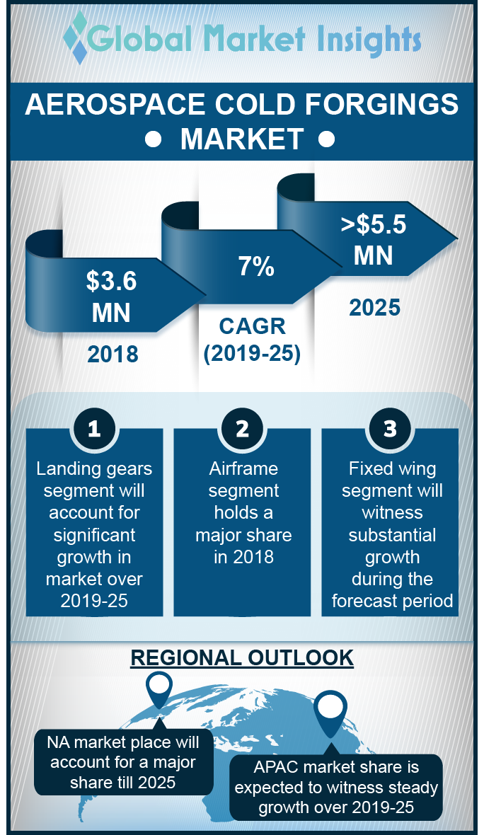 aerospace cold forgings market