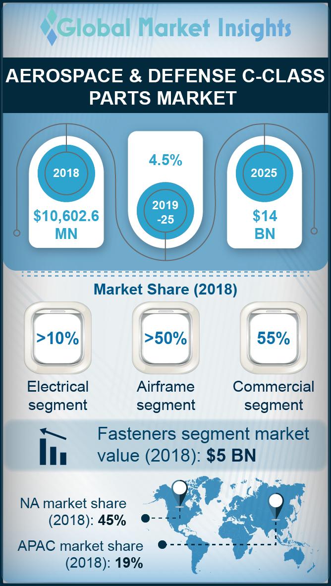 aerospace defense c class parts market