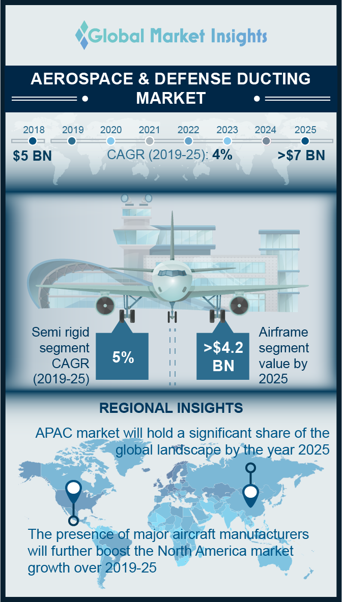 aerospace defense ducting market