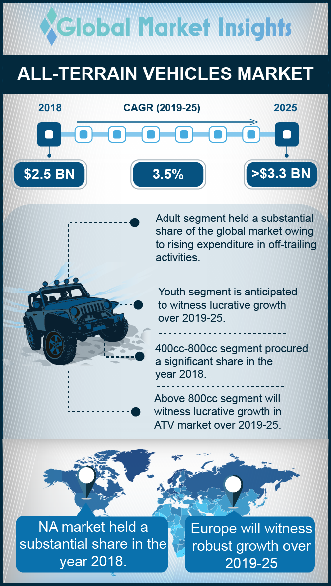 all terrain vehicle atv market