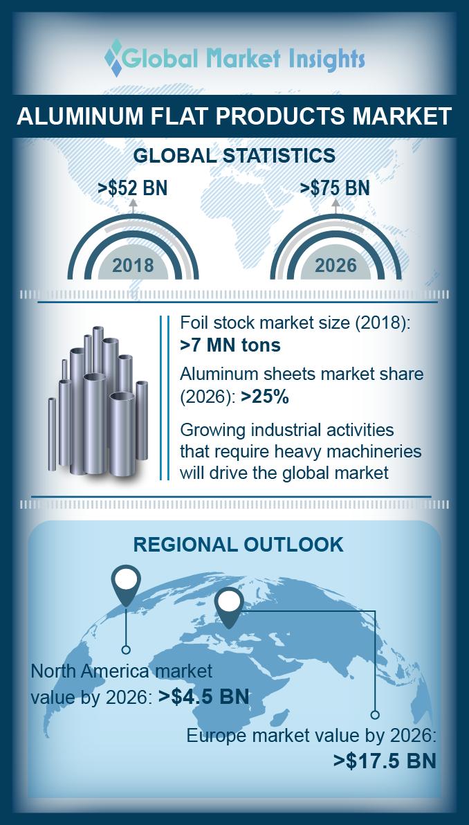 aluminum flat products market