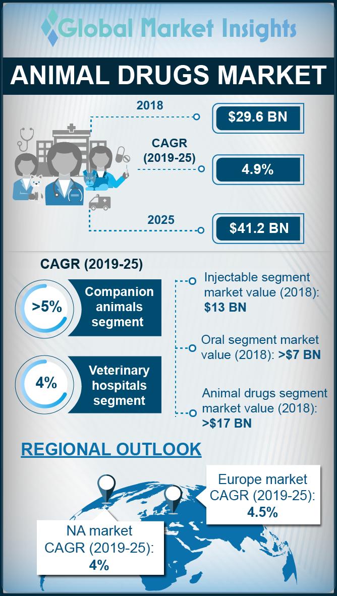 animal drugs market