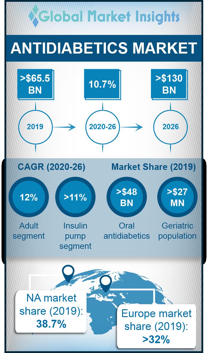 antidiabetics market