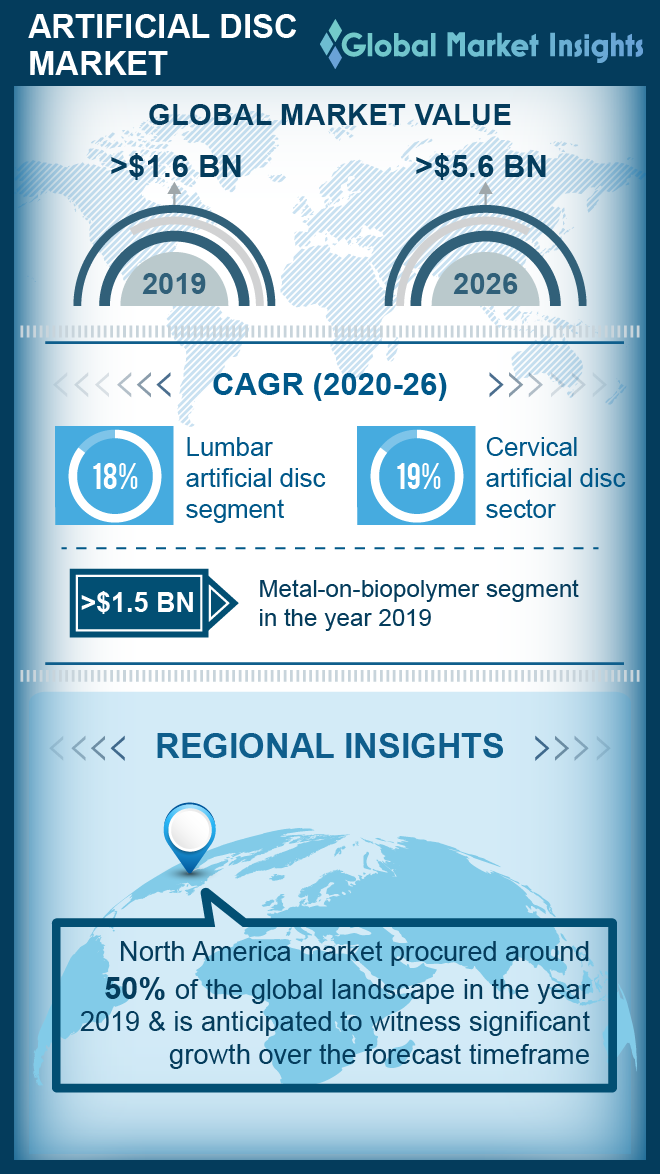 artificial disc market