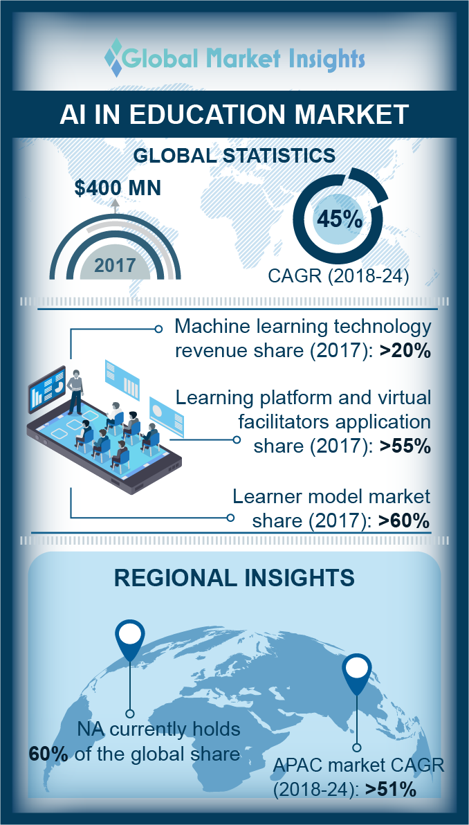 artificial intelligence ai in education market