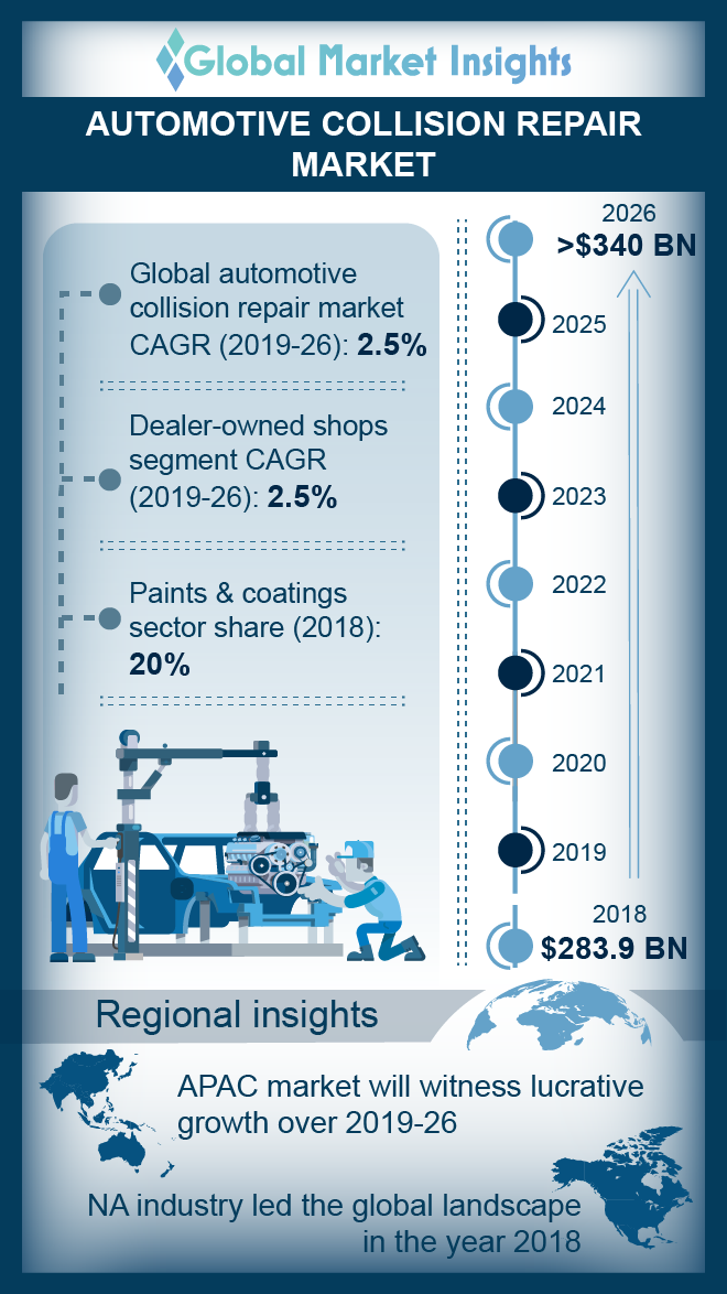 automotive collision repair market report