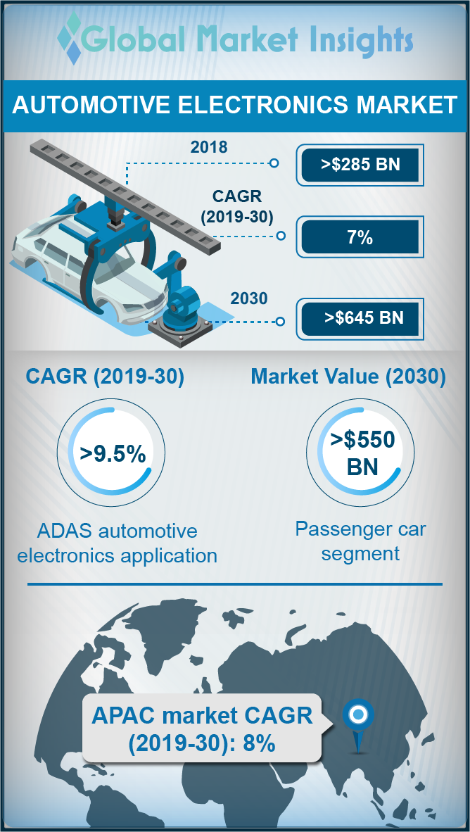 automotive electronics market