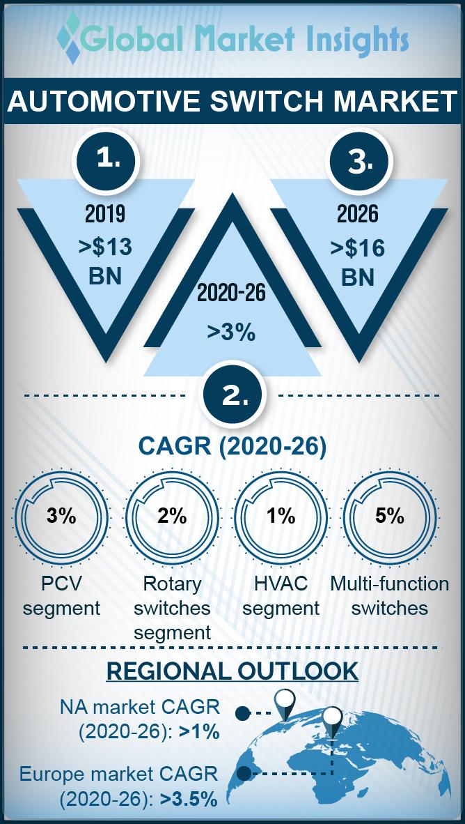 automotive switch market