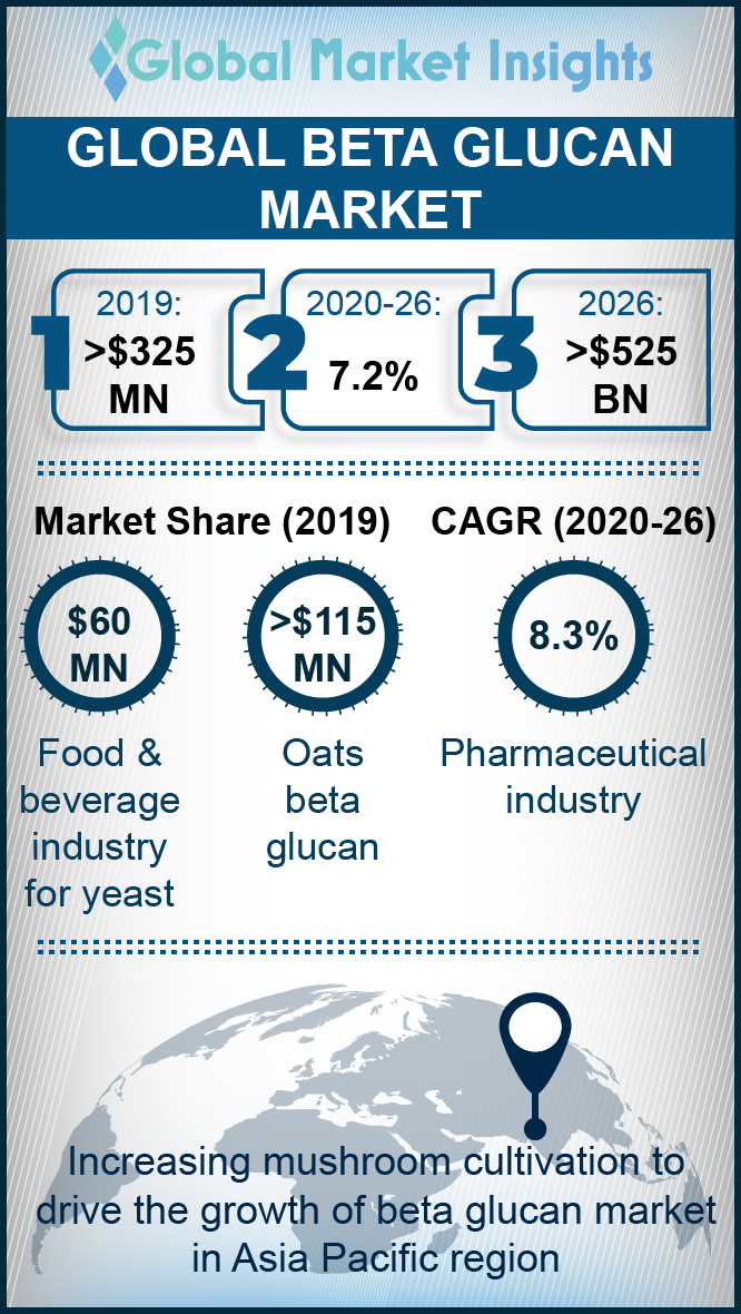 beta glucans market