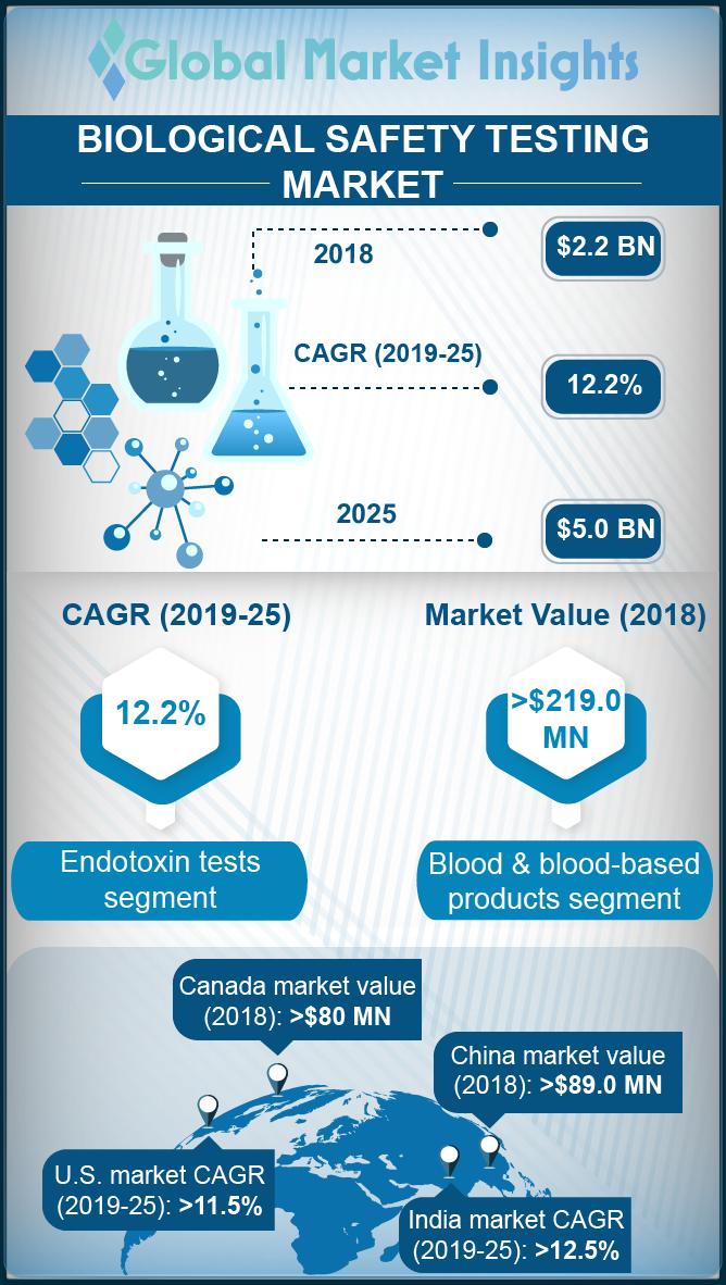 biological safety testing market