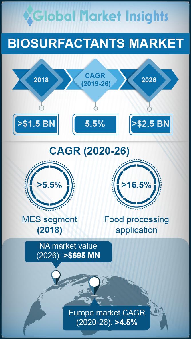 biosurfactants market report