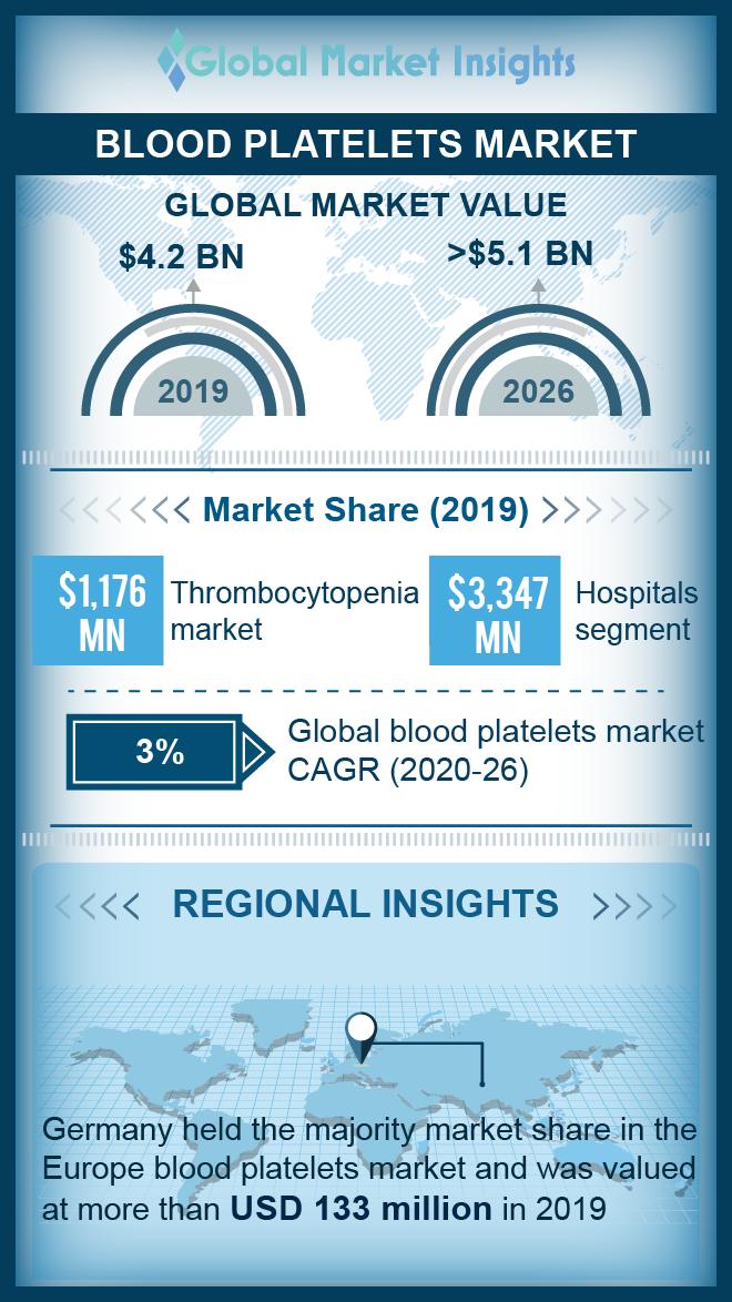 blood platelet market