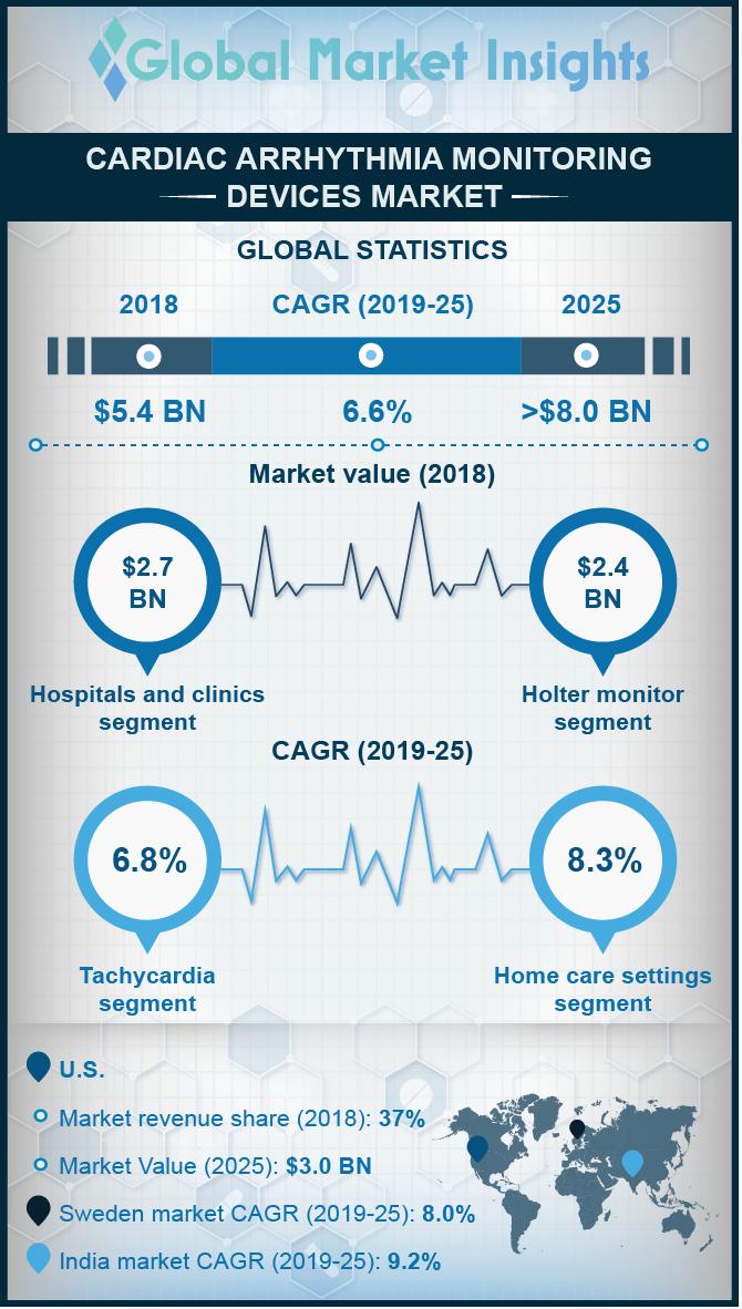 cardiac arrhythmia monitoring devices market