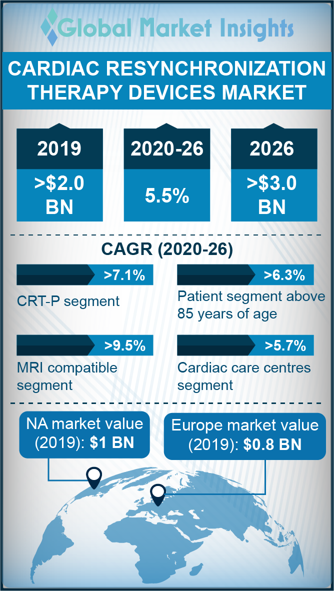 cardiac resynchronization therapy crt devices market