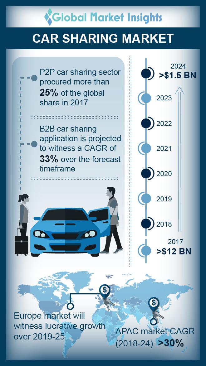 carsharing market