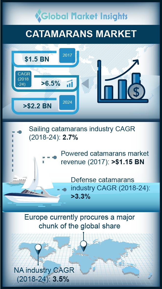 catamarans market