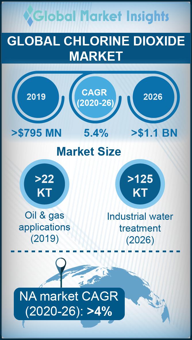 chlorine dioxide market