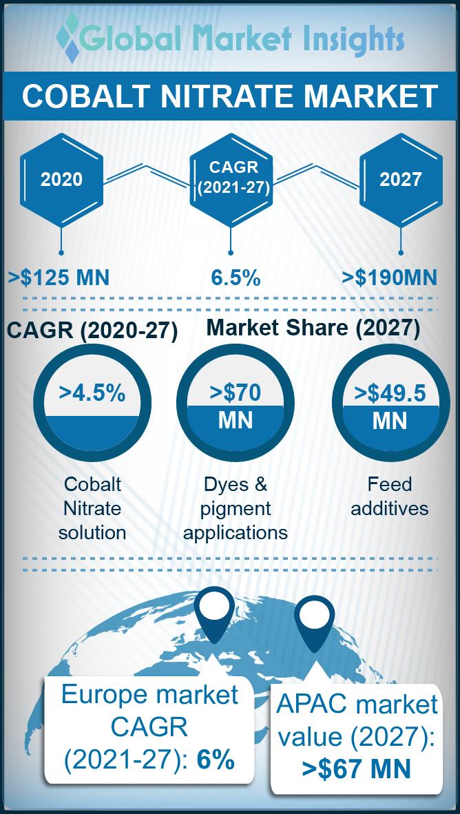 cobalt nitrate market