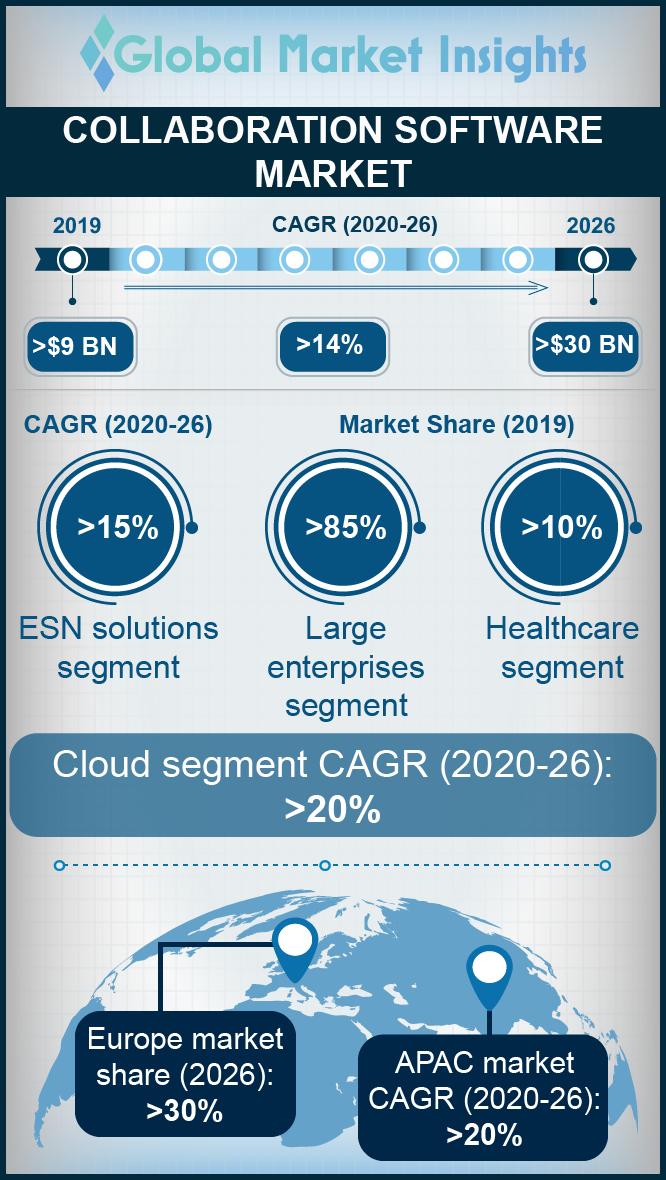 collaboration software market