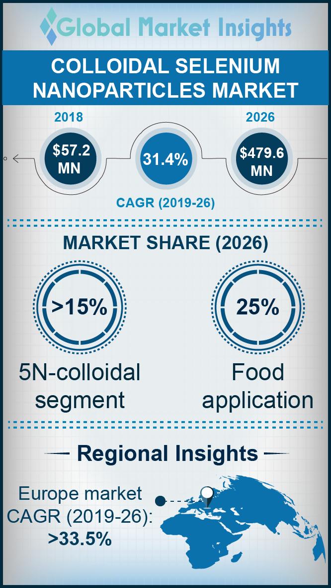 colloidal selenium nanoparticles market