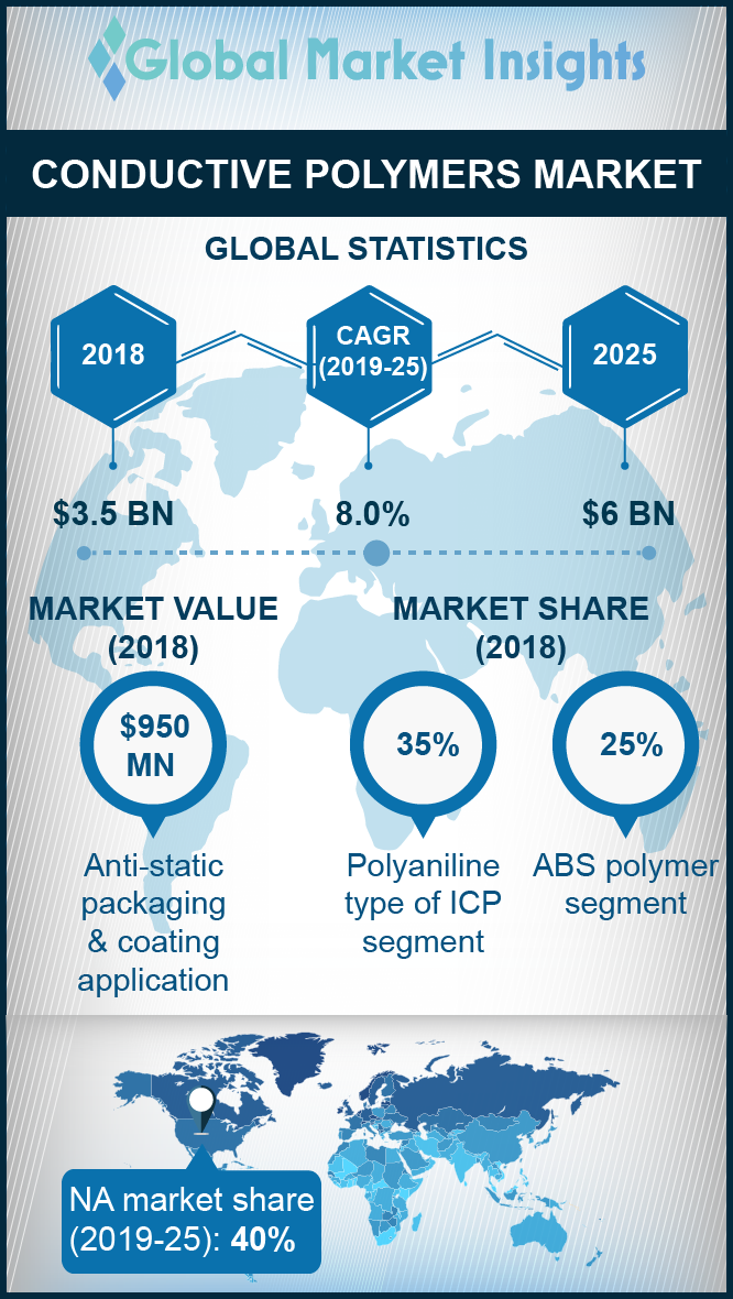 conductive polymers market