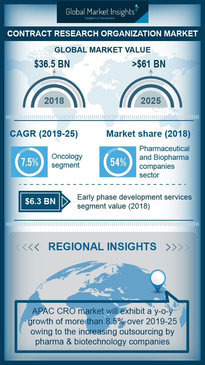 contract research organization cro market