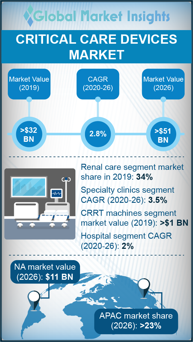 critical care devices market