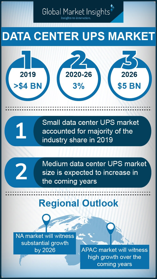data center UPS market