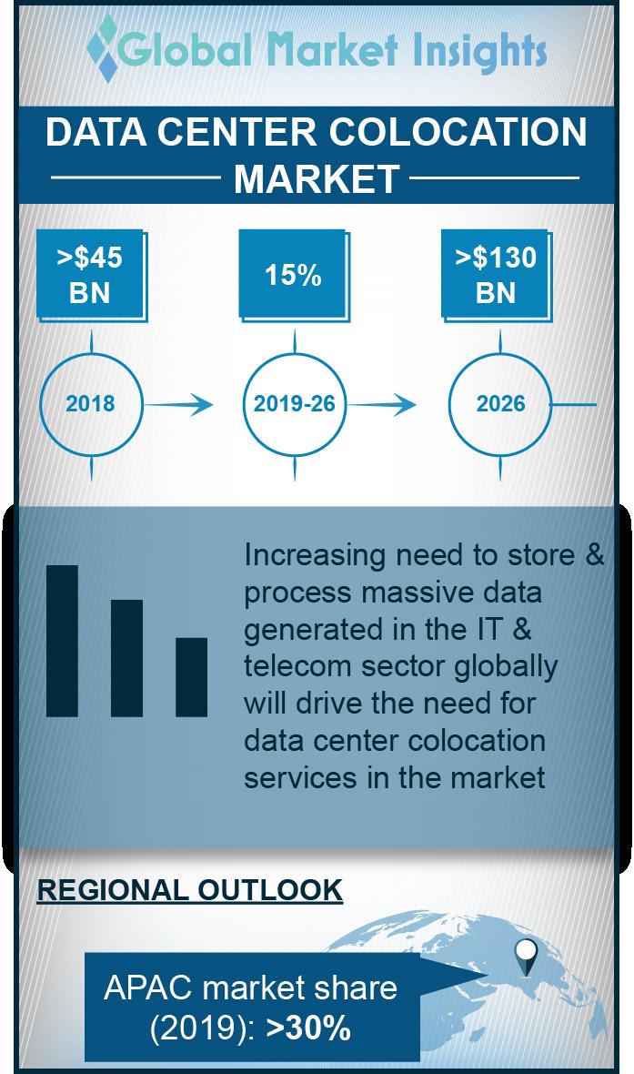 data center colocation market