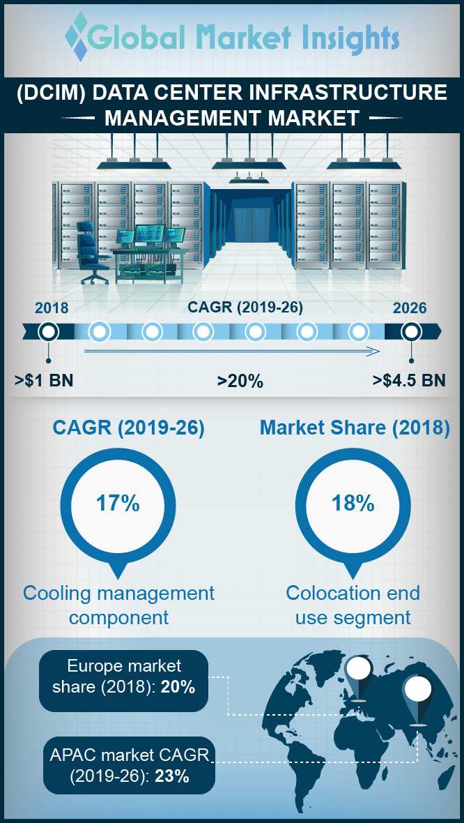 data center infrastructure management market