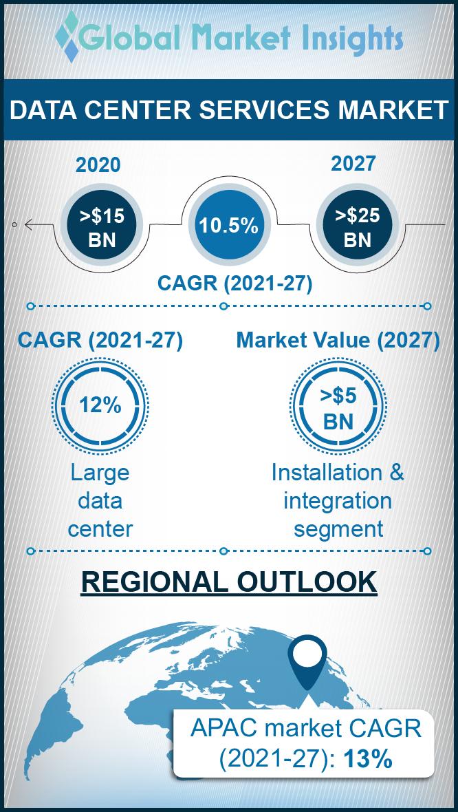 datacenter services market