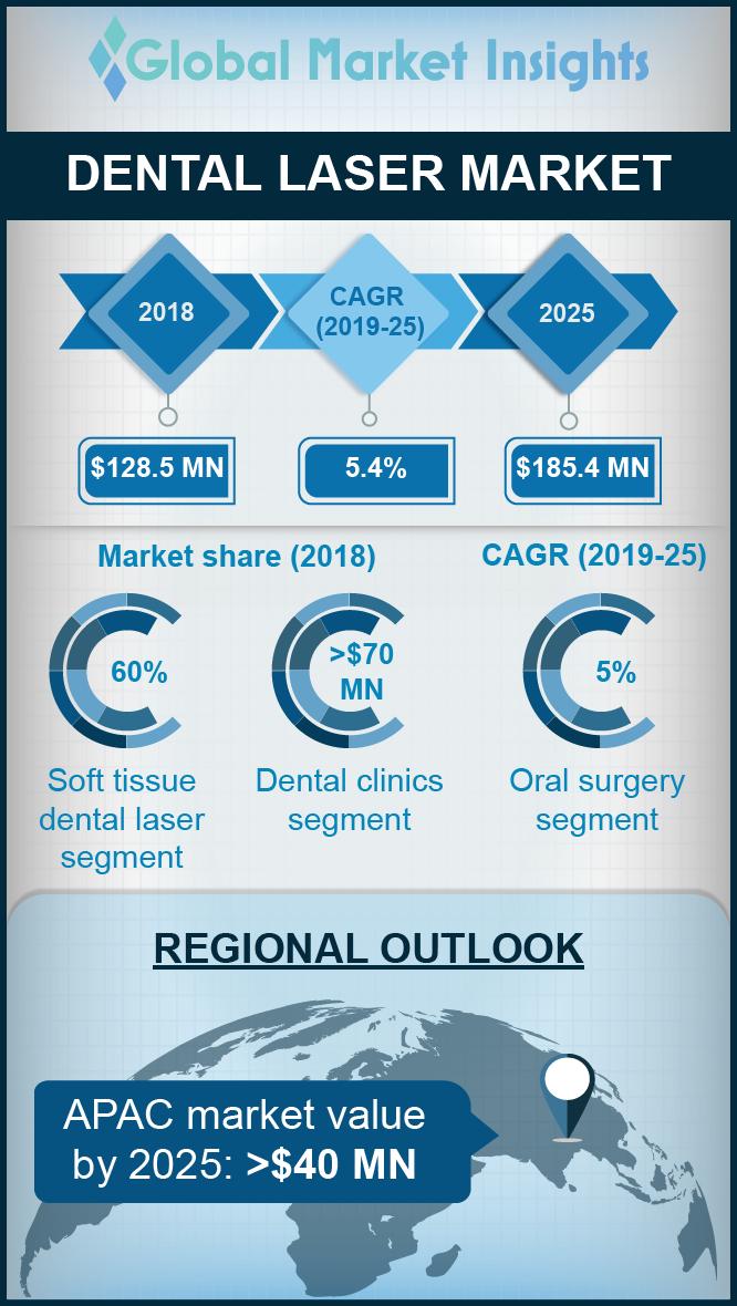 dental laser market