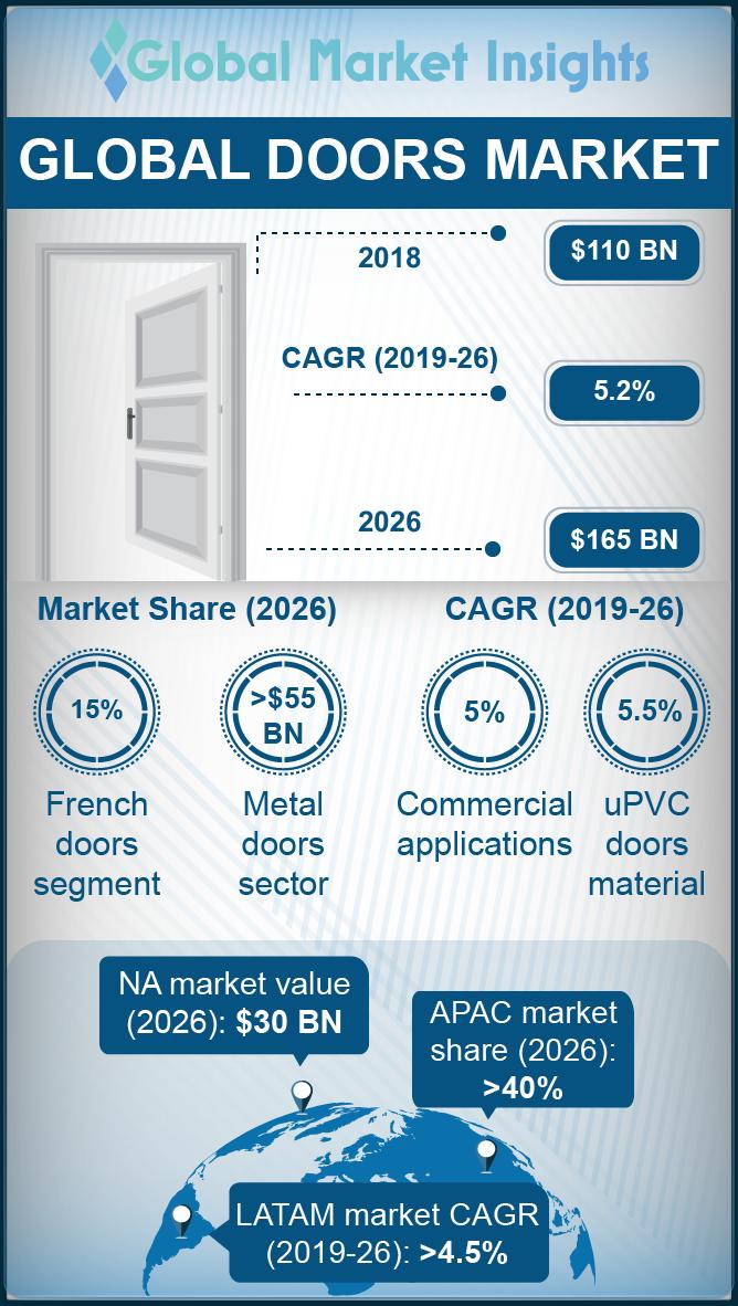 doors market