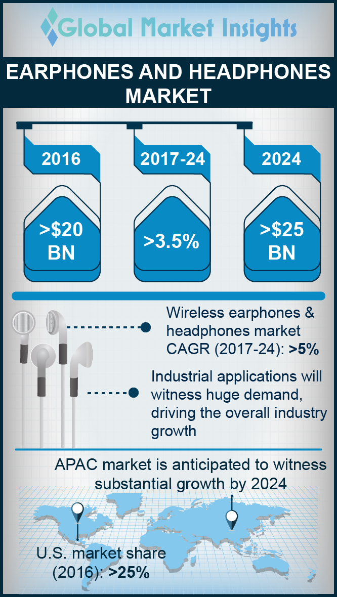 earphone and headphone market
