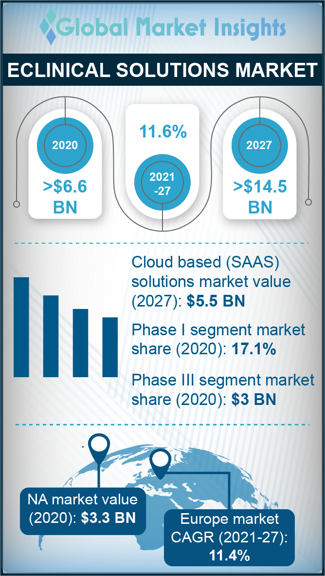 eclinical solutions market