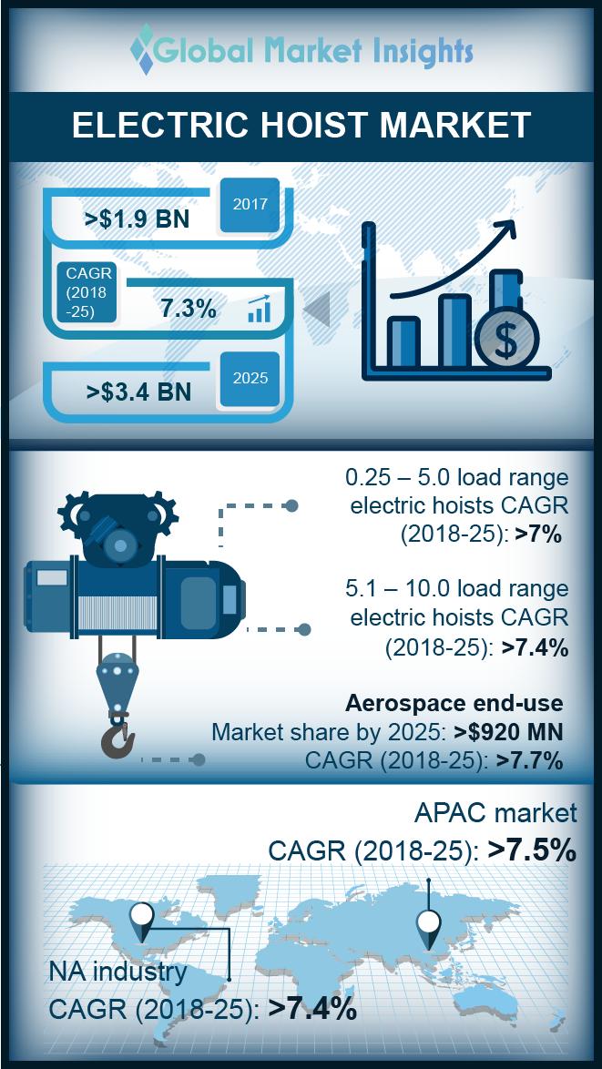electric hoist market
