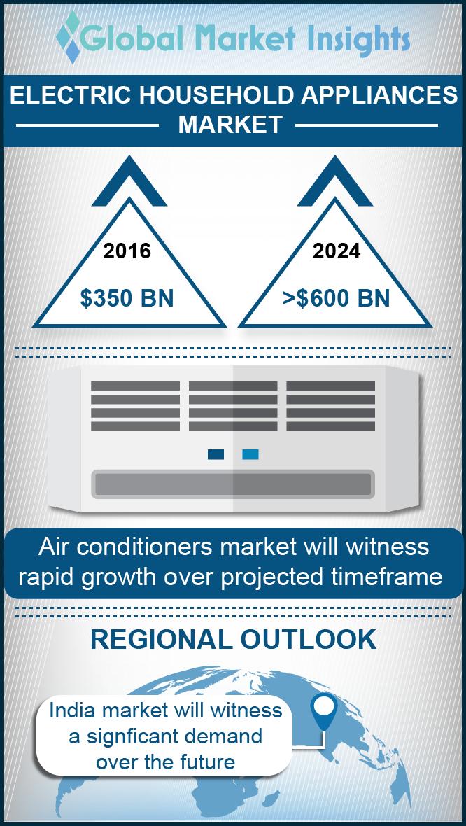electric household appliances market