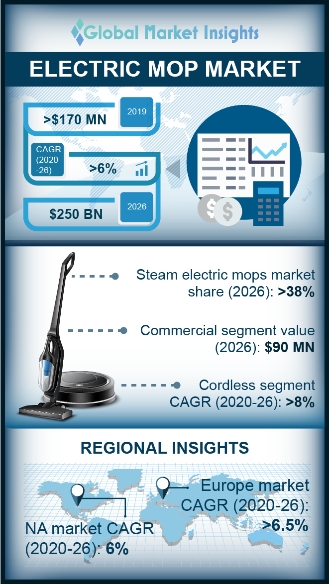 electric mop market