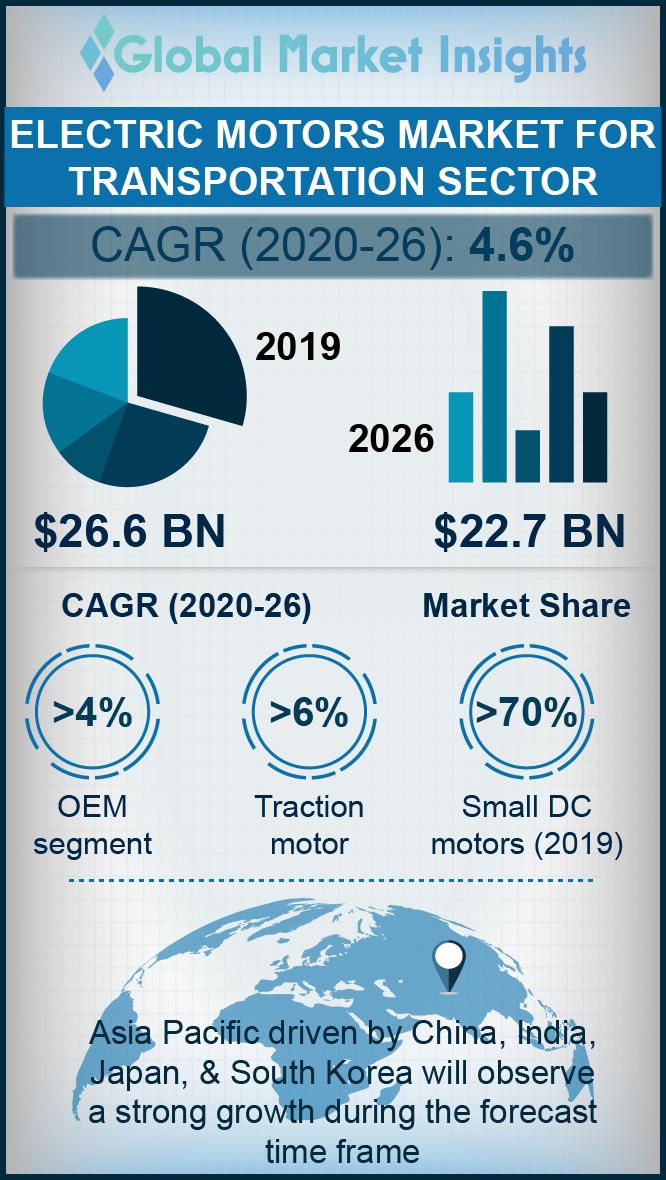 electric motors market