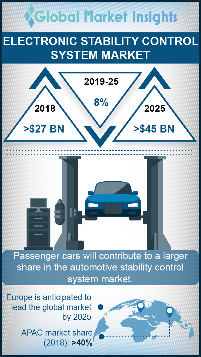 electronic stability control system market