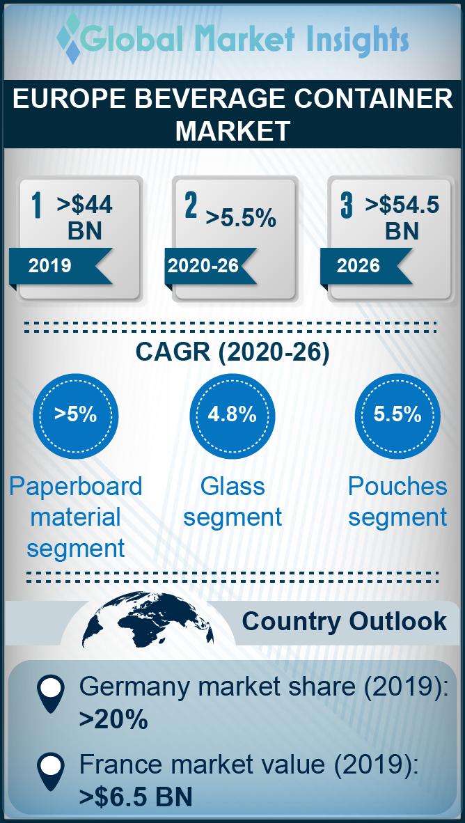 europe beverage container market