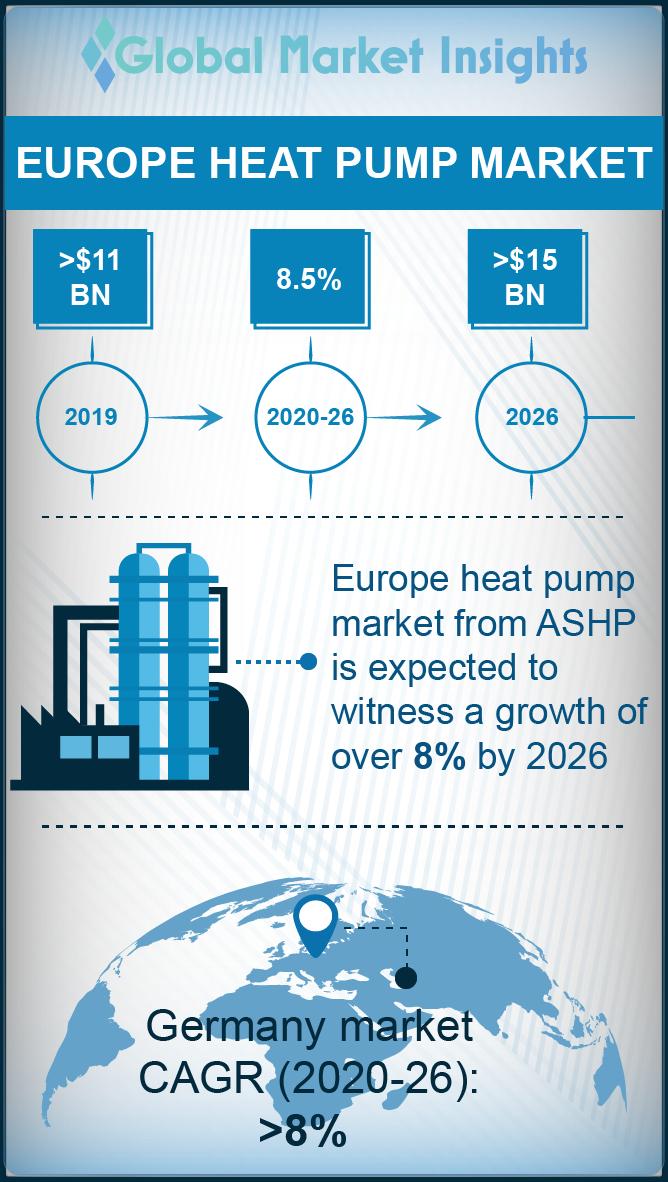 europe heat pump market