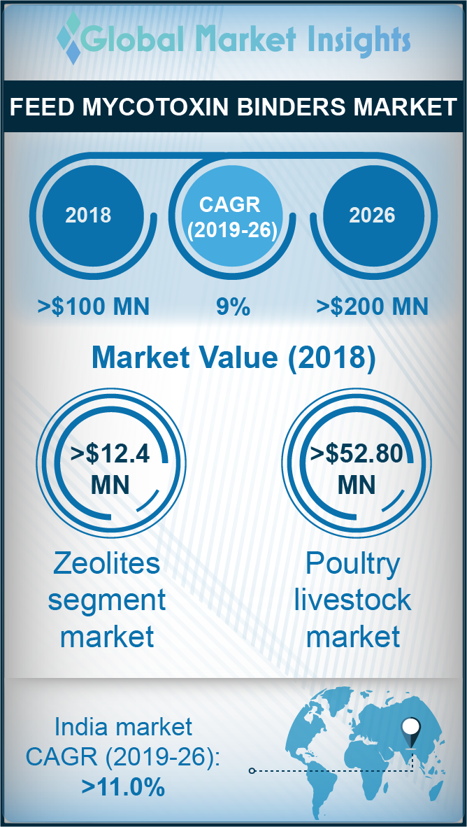 feed mycotoxin binders market