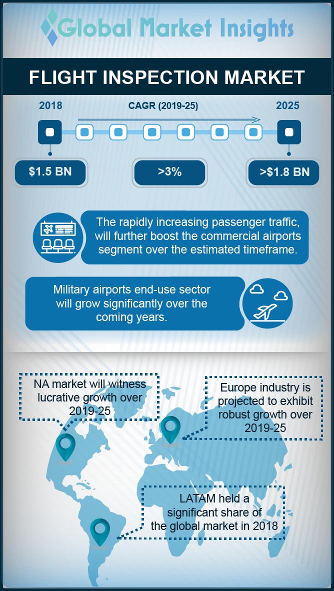 flight inspection market